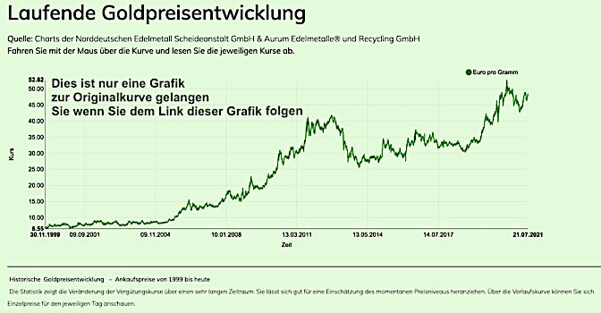 Goldsparplan Grafik-der-Goldpreisentwicklung